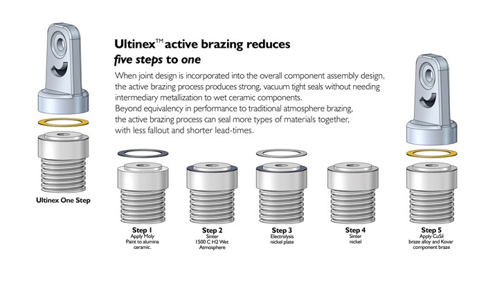Ultinex Active Brazing Process